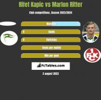 Rifet Kapic vs Marlon Ritter h2h player stats