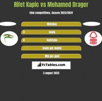 Rifet Kapic vs Mohamed Drager h2h player stats