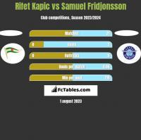 Rifet Kapic vs Samuel Fridjonsson h2h player stats