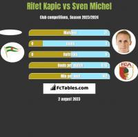 Rifet Kapic vs Sven Michel h2h player stats