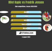 Rifet Kapic vs Fredrik Jensen h2h player stats