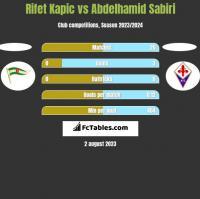 Rifet Kapic vs Abdelhamid Sabiri h2h player stats