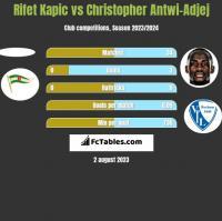Rifet Kapic vs Christopher Antwi-Adjej h2h player stats