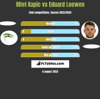 Rifet Kapic vs Eduard Loewen h2h player stats