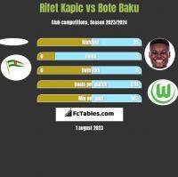 Rifet Kapic vs Bote Baku h2h player stats