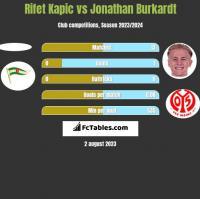 Rifet Kapic vs Jonathan Burkardt h2h player stats