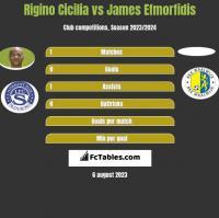 Rigino Cicilia vs James Efmorfidis h2h player stats