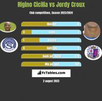 Rigino Cicilia vs Jordy Croux h2h player stats
