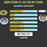 Rigino Cicilia vs Jort van der Sande h2h player stats