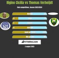 Rigino Cicilia vs Thomas Verheijdt h2h player stats