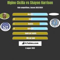 Rigino Cicilia vs Shayon Harrison h2h player stats