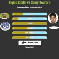 Rigino Cicilia vs Samy Bourard h2h player stats