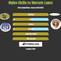 Rigino Cicilia vs Marcelo Lopes h2h player stats
