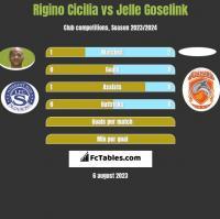 Rigino Cicilia vs Jelle Goselink h2h player stats