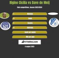 Rigino Cicilia vs Dave de Meij h2h player stats