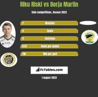 Riku Riski vs Borja Martin h2h player stats