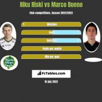 Riku Riski vs Marco Bueno h2h player stats