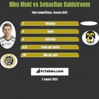 Riku Riski vs Sebastian Dahlstroem h2h player stats