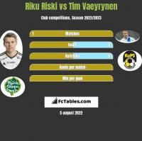 Riku Riski vs Tim Vaeyrynen h2h player stats