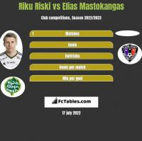 Riku Riski vs Elias Mastokangas h2h player stats