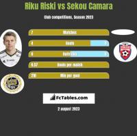 Riku Riski vs Sekou Camara h2h player stats