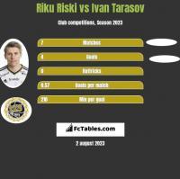 Riku Riski vs Ivan Tarasov h2h player stats