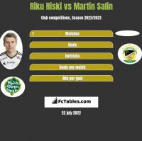 Riku Riski vs Martin Salin h2h player stats