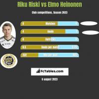 Riku Riski vs Elmo Heinonen h2h player stats