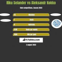 Riku Selander vs Aleksandr Kokko h2h player stats