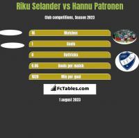 Riku Selander vs Hannu Patronen h2h player stats