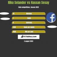 Riku Selander vs Hassan Sesay h2h player stats