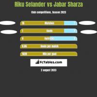 Riku Selander vs Jabar Sharza h2h player stats