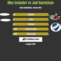 Riku Selander vs Jani Baeckman h2h player stats
