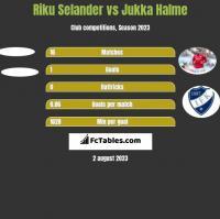 Riku Selander vs Jukka Halme h2h player stats