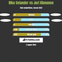 Riku Selander vs Juri Kinnunen h2h player stats