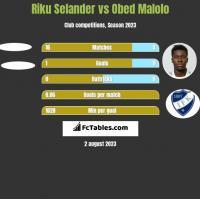 Riku Selander vs Obed Malolo h2h player stats