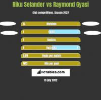 Riku Selander vs Raymond Gyasi h2h player stats