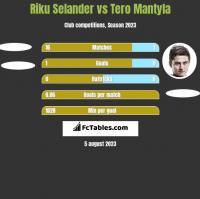 Riku Selander vs Tero Mantyla h2h player stats