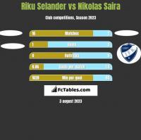 Riku Selander vs Nikolas Saira h2h player stats