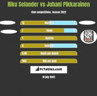 Riku Selander vs Juhani Pikkarainen h2h player stats