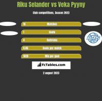 Riku Selander vs Veka Pyyny h2h player stats