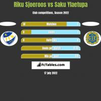 Riku Sjoeroos vs Saku Ylaetupa h2h player stats