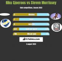 Riku Sjoeroos vs Steven Morrissey h2h player stats
