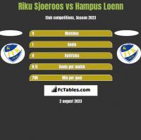 Riku Sjoeroos vs Hampus Loenn h2h player stats