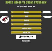 Rikuto Hirose vs Dusan Cvetinovic h2h player stats