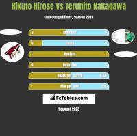 Rikuto Hirose vs Teruhito Nakagawa h2h player stats