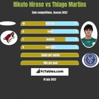 Rikuto Hirose vs Thiago Martins h2h player stats