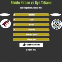 Rikuto Hirose vs Ryo Takano h2h player stats