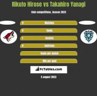 Rikuto Hirose vs Takahiro Yanagi h2h player stats