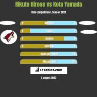 Rikuto Hirose vs Kota Yamada h2h player stats